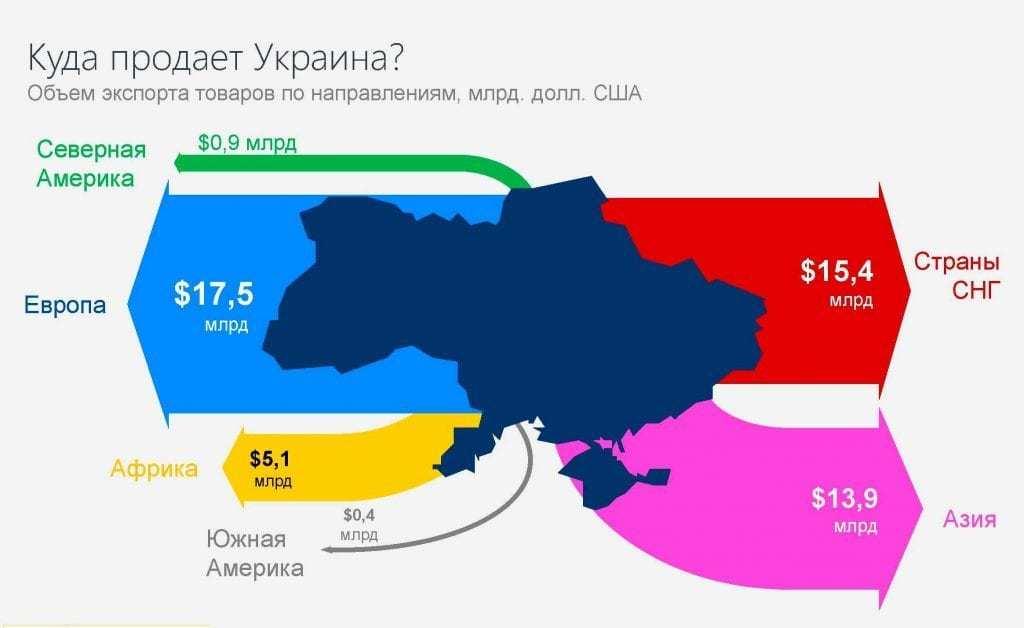 procedura-eksporta-v-kitaj-ukrainskix-tovarov